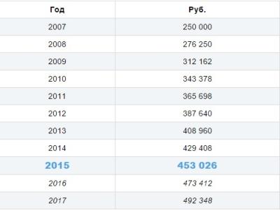 Таблица размеров материнского капитала за все годы, включая 2015