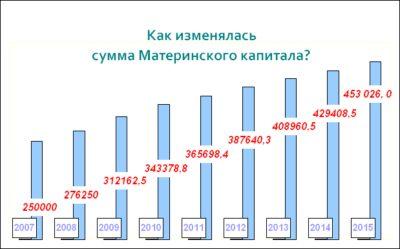 Изображение - Что делать, если маткапитал проиндексирован, а сертификат старый indeksaciya_materinskogo_kapitala_2_29203318-400x249